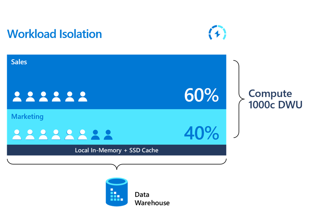 An image showing workload isolation in Data Warehouse.
