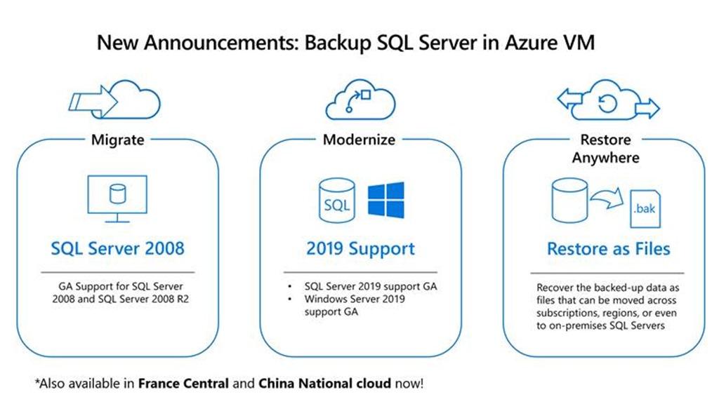 Backup SQL server in Azure VM